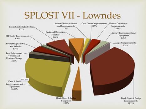 Lowndes County SPLOST VII pie chart